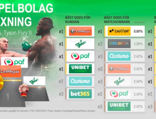Undersökning: Bäst spelbolag för boxning