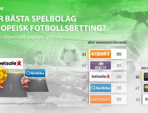 Undersökning: Jämförelse av topprankade spelbolag för europeisk fotbollsbetting