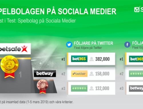 Nyhet: Rankning av spelbolag med flest följare i sociala medier!